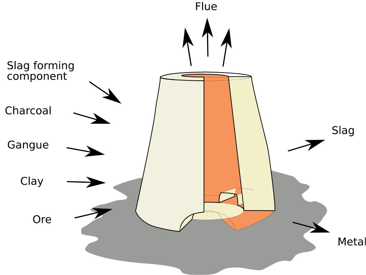 Schema eines Schmelzofens, dessen Chargenbestandteile und der Endprodukte: Metall und Schlacke.
