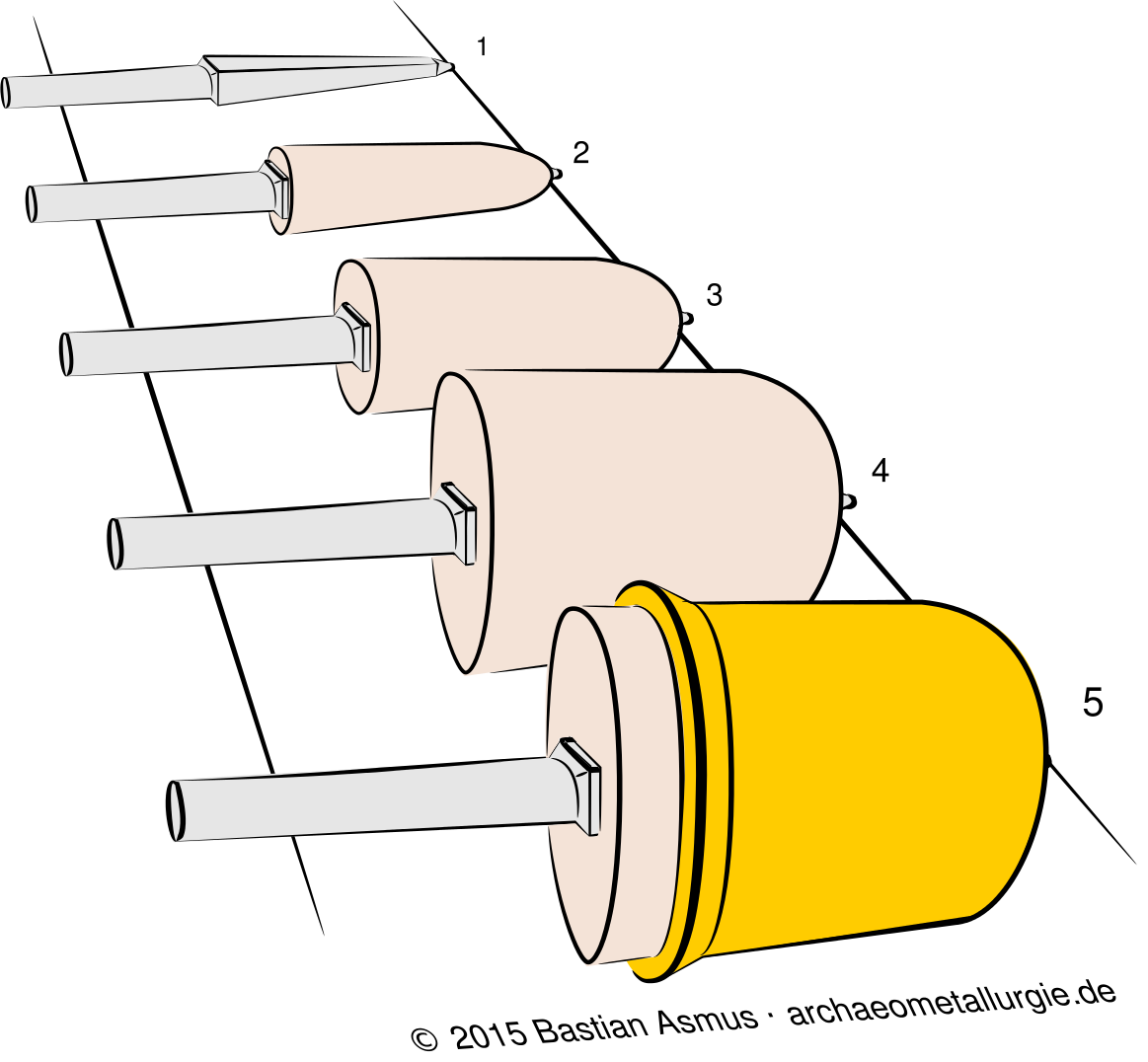 Bell-founding: Schematic of the bell's core